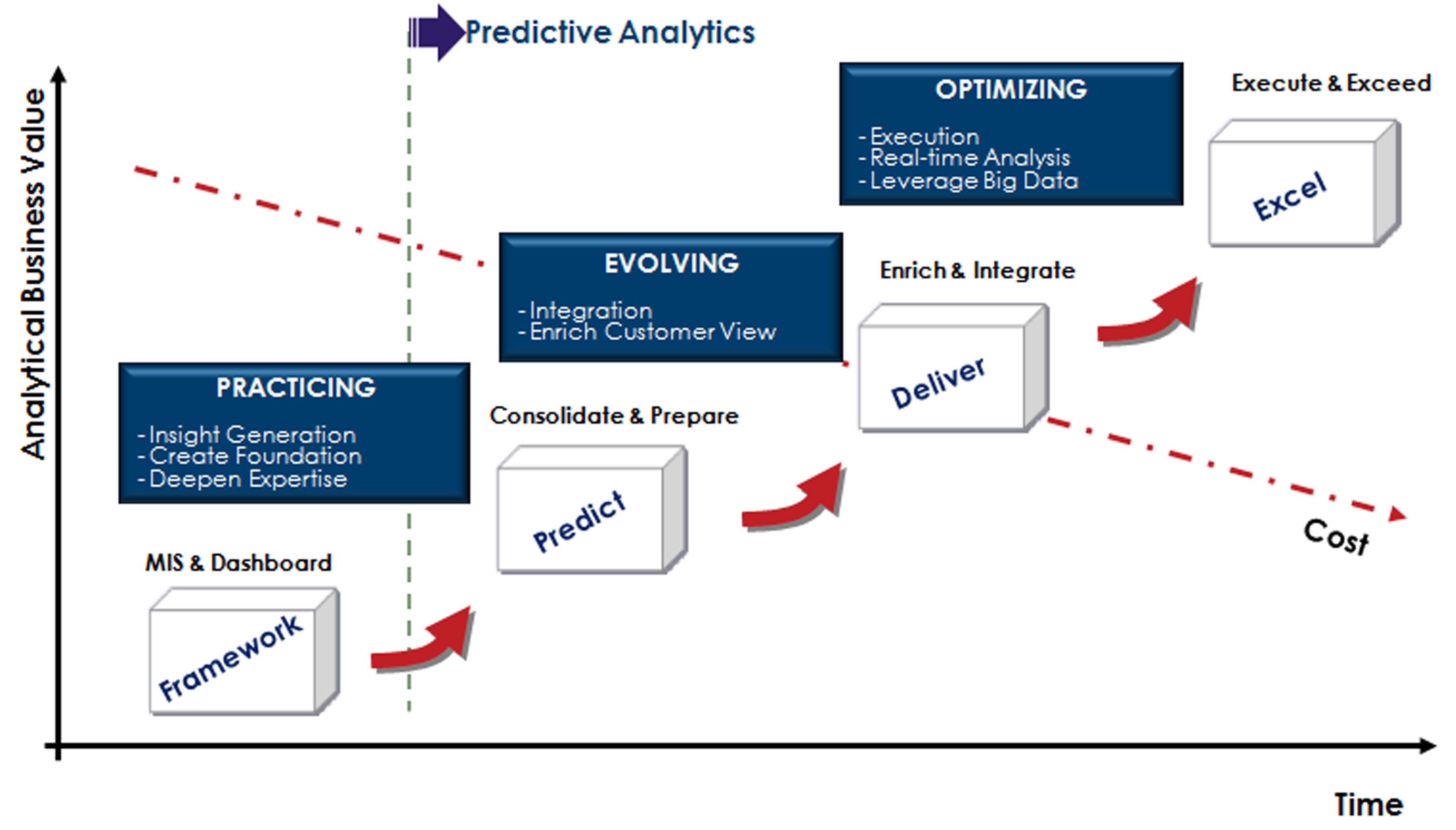 Germane Analytics Maturity Path